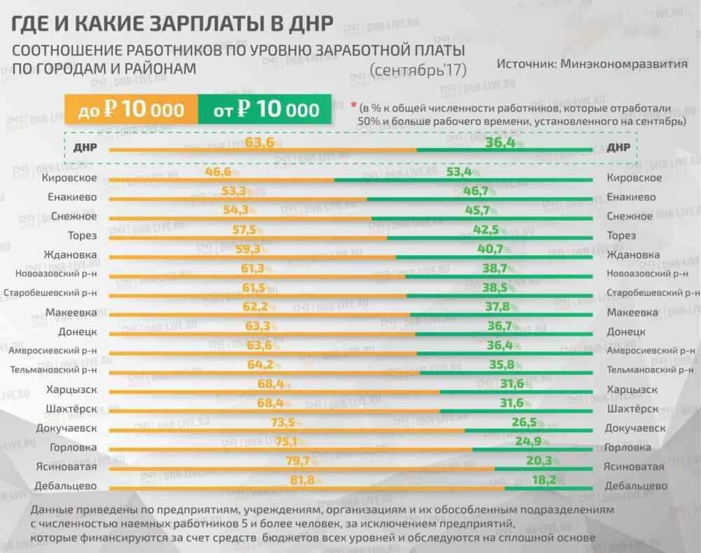 График зарплат ДНР