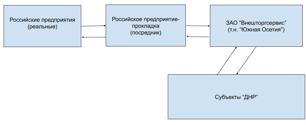 Схема махинаций