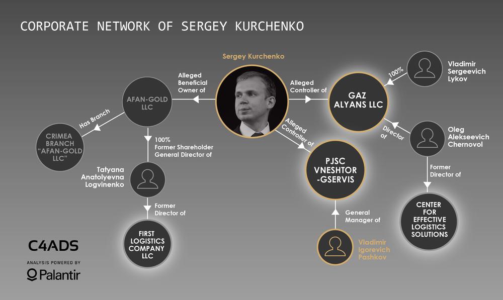 Схема Курченка
