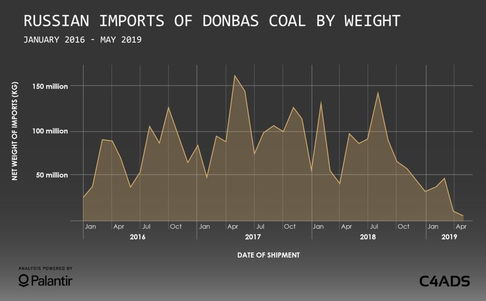 Російський імпорт вугілля з Донбасу