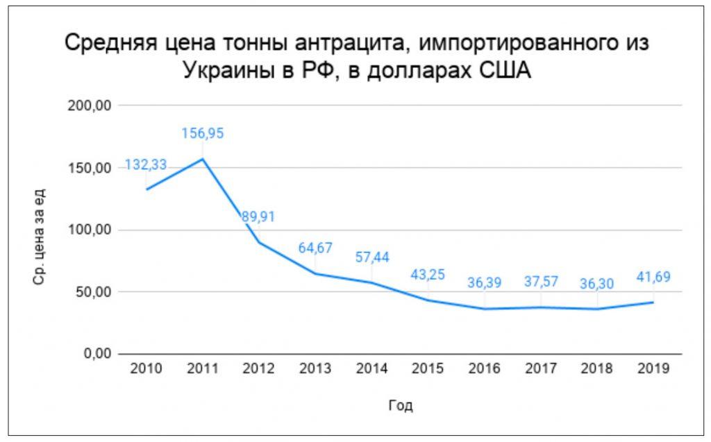 Цена украинского антрацита
